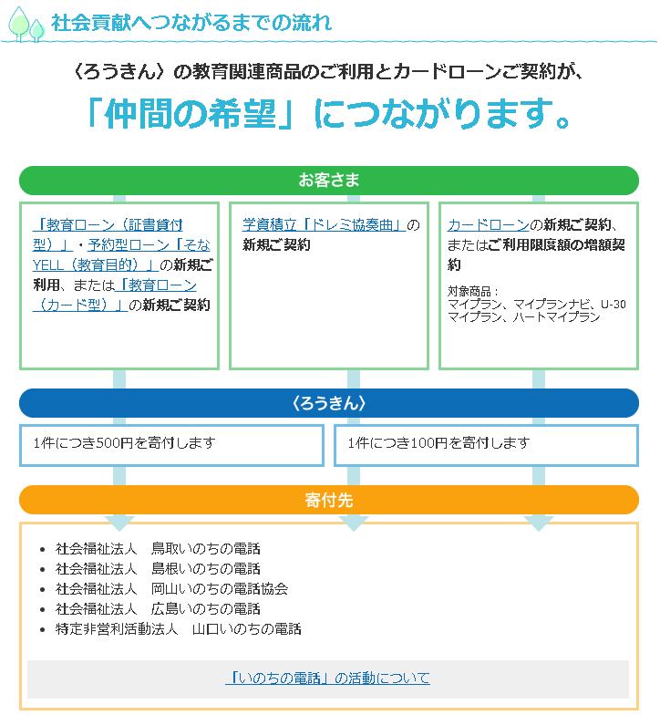 20200511_中国労金画像②.png