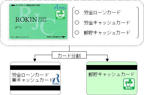 全国労働金庫協会(ろうきん協会...